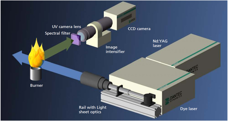 Image of Laser Induced Fluorescence