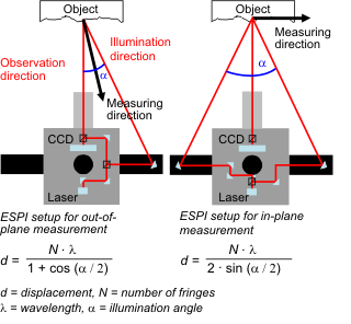 image of ESPI experimental setup