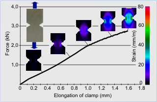 image of force vs elongation of clamp chart