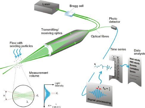 image of laser doppler anemometry principle