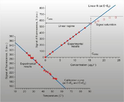 image of laser induced flourescence graph
