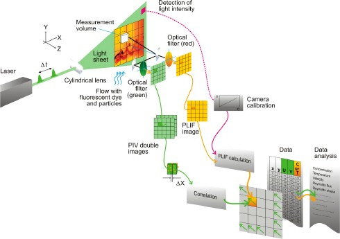 image of laser induced fluorescence overview