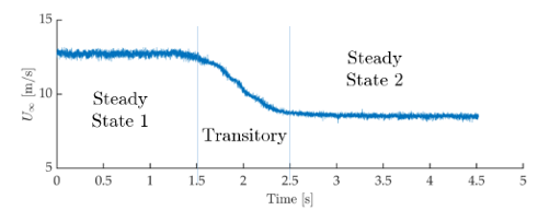 Mean free-stream velocity over time