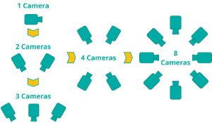Figure 3 - Potential camera combinations of a DIC system