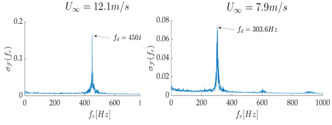 Spectra of the steady states