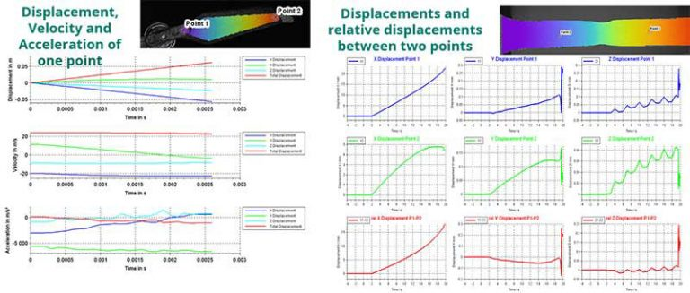 distance change between two points