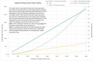 Figure 6: Part 3 – FoV Chart (FlawExplorer)