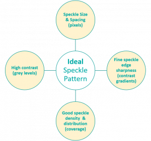 Figure 1 – Characteristics of an ideal speckle pattern