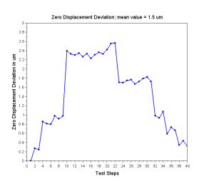 Zero Displacment Deviation with respect to test step acquisitons